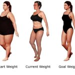 Quickly and Safely Weight Loss Diet